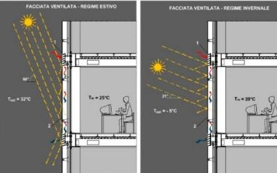 facciata ventilata estate inverno1 400x250 1 - Facciate ventilate: i benefici in termini di risparmio energetico