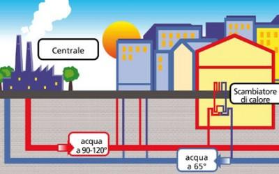 teleriscaldamento 400x250 1 - Teleriscaldamento: che cosa è e come funziona